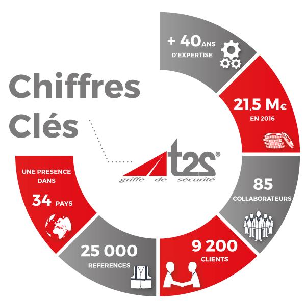 chiffre-cles-t2s-novembre-20161